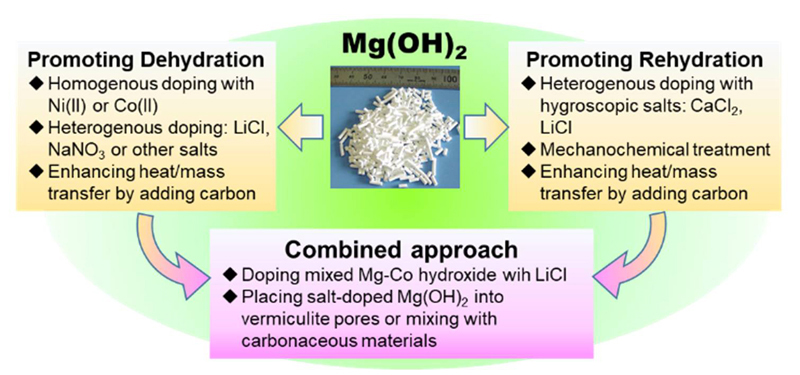 Overview of approach for the development of thermochemical energy storage material