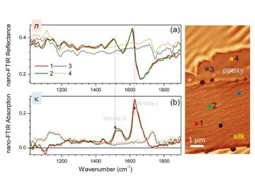 【Published】Nanoscale optical and structural characterisation of silk