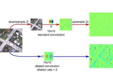 【Published】Dynamic Multicontext Segmentation of Remote Sensing Images Based on Convolutional Networks