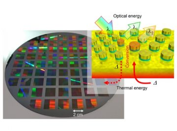 【Published】Kirchhoff's metasurfaces towards efficient photo-thermal energy conversion