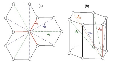 Clarification of frustrated magnetic interactions in a bi-layer honeycomb antiferromagnet