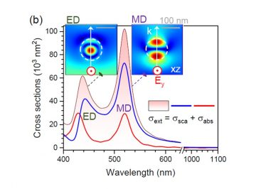 【Published】Ablation in Externally Applied Electric and Magnetic Fields