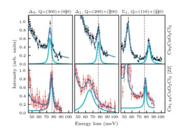 【Published】Doping-induced in-plane anisotropy of bond-stretching phonon softening in oxychloride Ca2−xCuO2Cl2 compounds