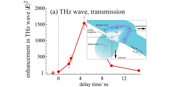 Giant Enhancement of THz Wave Emission under Double-Pulse Excitation of Thin Water Flow