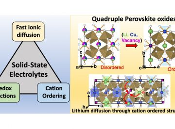 Unravelling the potential of quadruple perovskite oxides for energy storage applications