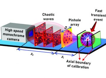 4D – space and time – resolved spark evolution is imaged by a pinhole array camera using  a holographic computational technique