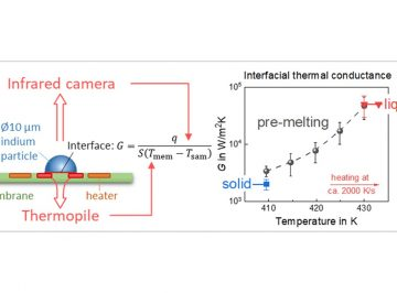 【Available online】Variations of interfacial thermal conductance at melting and crystallization of an indium micro-particle in contact with a solid