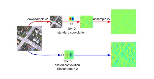 【論文】Dynamic Multicontext Segmentation of Remote Sensing Images Based on Convolutional Networks