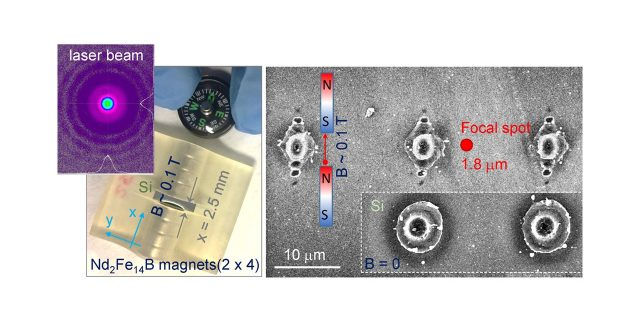 External Field-Controlled Ablation: Magnetic Field