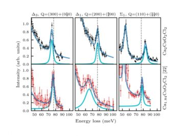 【論文】Doping-induced in-plane anisotropy of bond-stretching phonon softening in oxychloride Ca2−xCuO2Cl2 compounds
