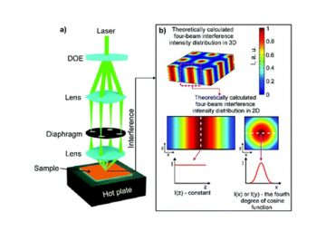 Laser-induced polymerisation helped by pre-heating