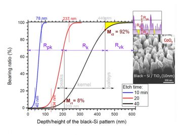 Black-Si shows potential for use as photo-anode for oxidation of water/bacteria/virus
