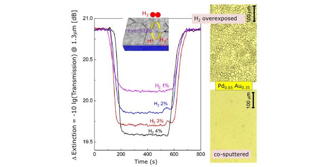 Fast reversible optical detection of hydrogen by PdAu nano-alloy for bio-medical and sensor applications